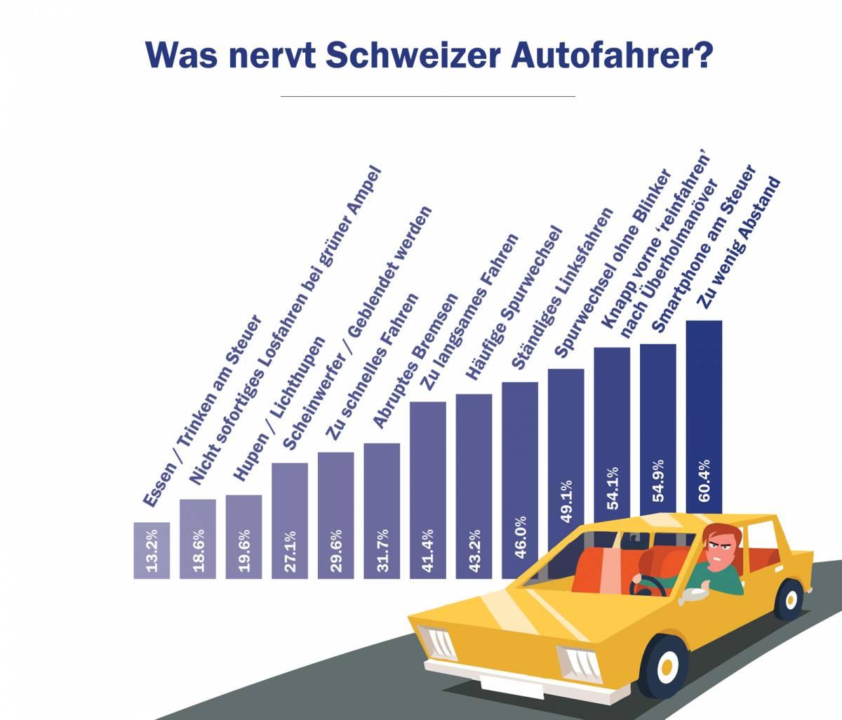 Das nervt Schweizer Autofahrer